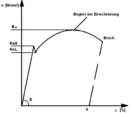 001-diagramm